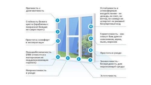 Основные параметры пластикового окна