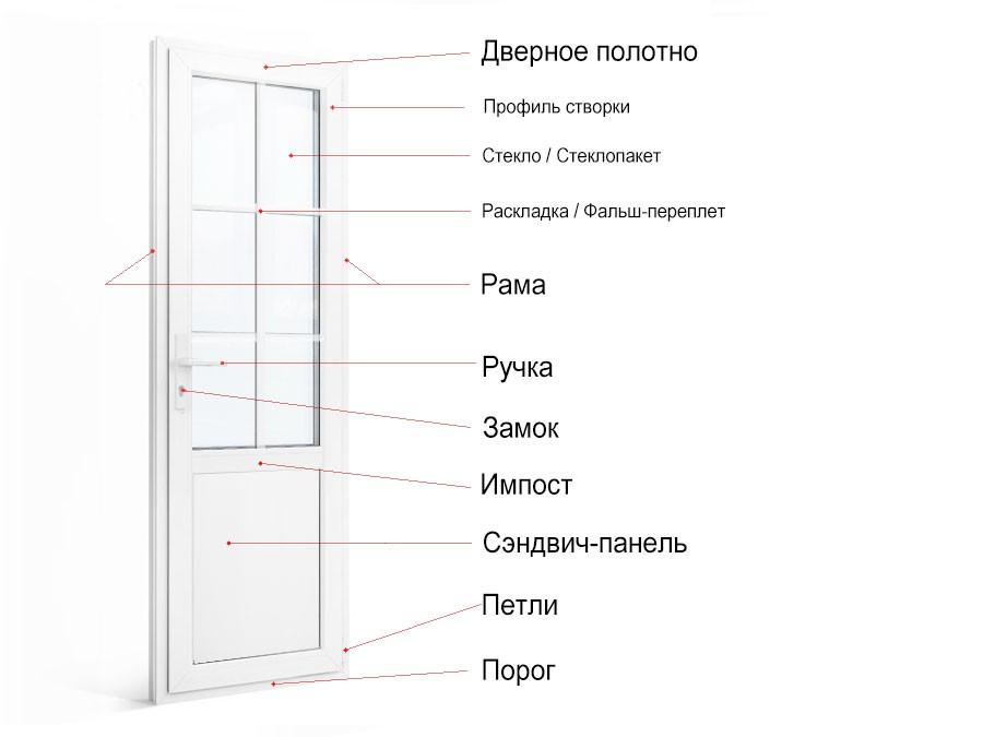 Элементы пластиковой двери
